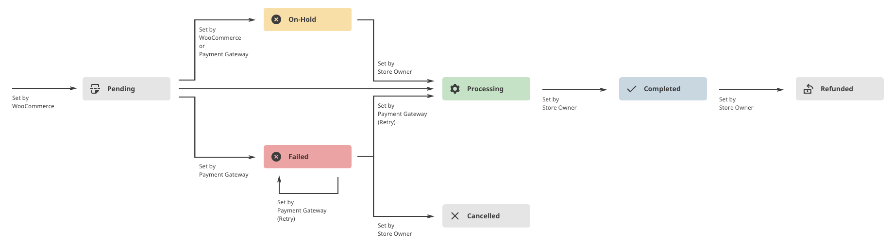 Woocommerce order process